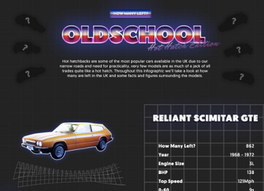 Old School Hatchback Infographic